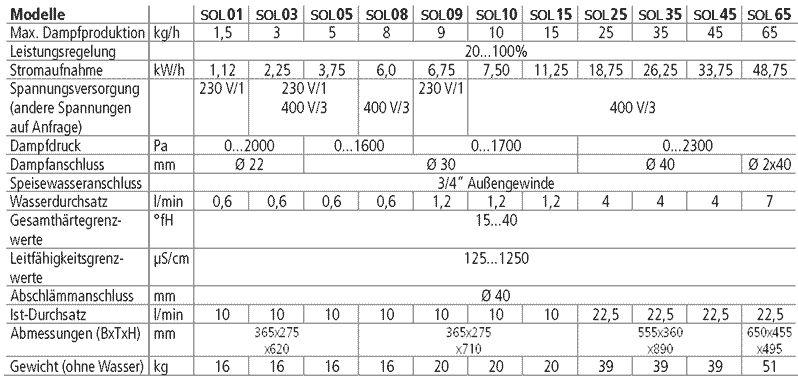 dampfgenerator-sol-steam-wellness-uebersicht