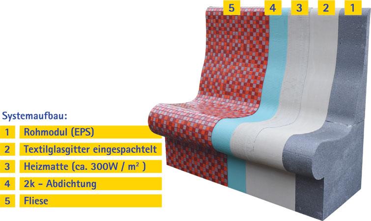 Sitz-Systemaufbau-gross